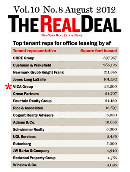 We were ranked #5 in NYC in August 2012 (tenant representation)!